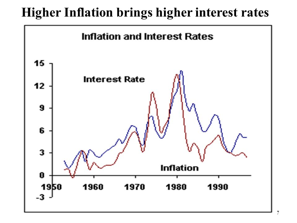 Higher Inflation brings higher interest rates