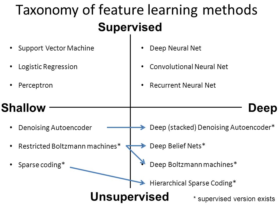 A shallow look at Deep Learning - ppt video online download