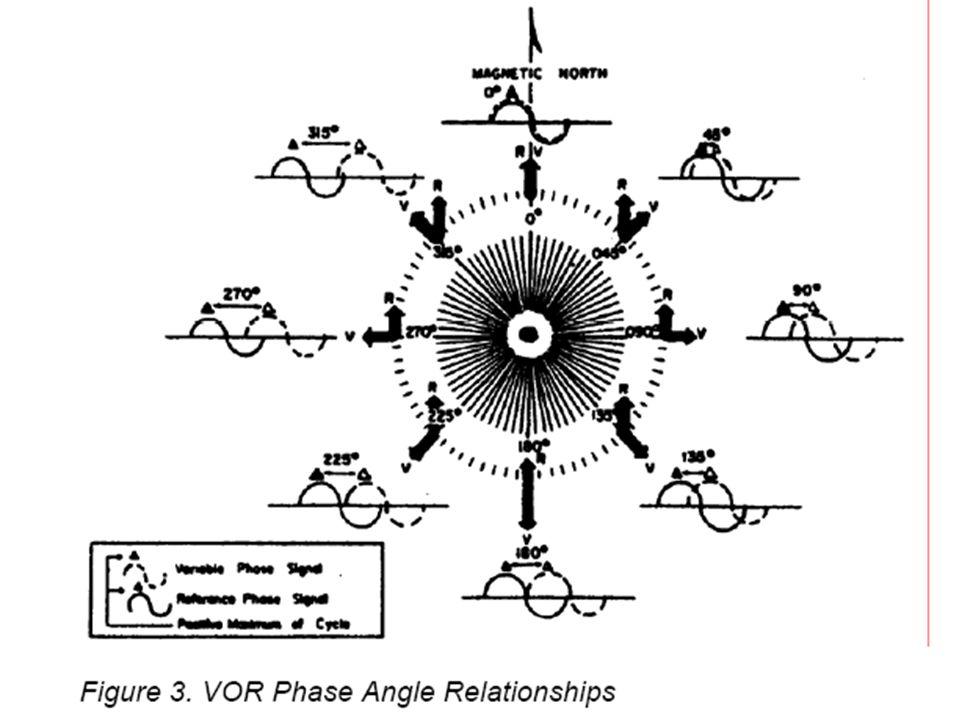 Vhf Omnidirectional Range Vor Ppt Video Online Download