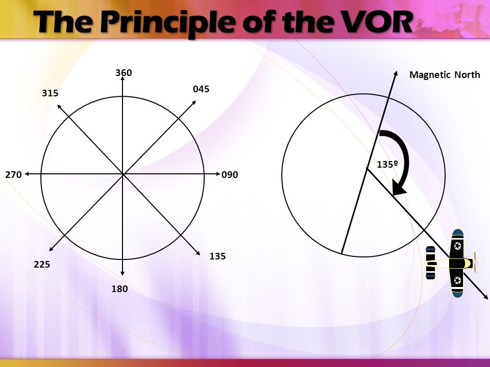 The Principle of the VOR