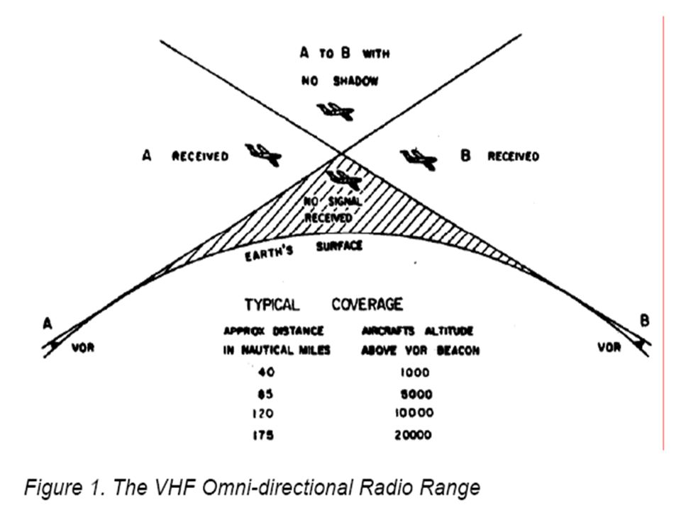 The VHF Omni-directional Radio Range, the abbreviations for which are 'VOR' and 'Omni', enables a pilot to determine the direction of his aircraft from any position to or from a VOR beacon, and, if necessary, track to or from the beacon on a selected bearing. VOR is a Very High Frequency (VHF) navigation aid which operates