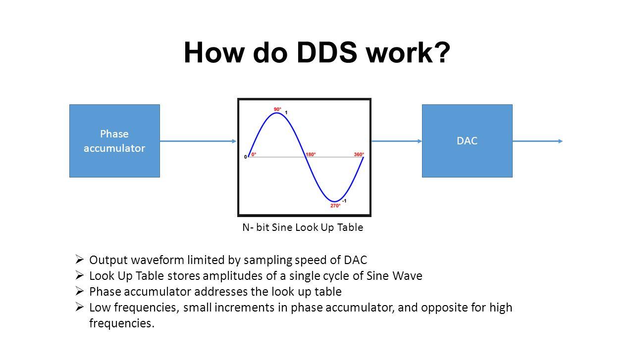 Custom DDS Board Design - ppt video online download