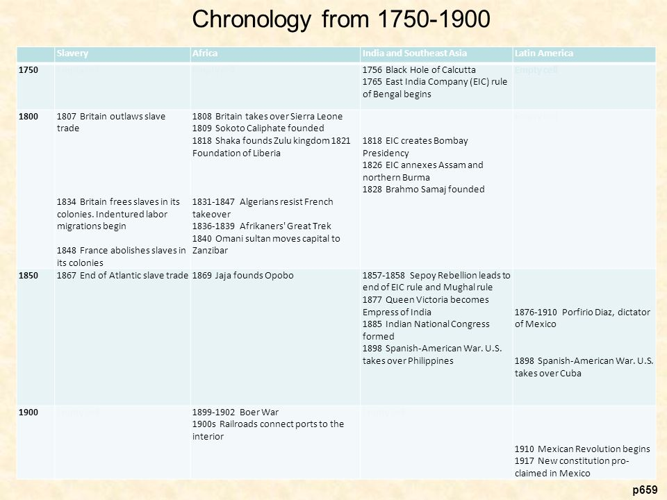 Chronology from Empty cell. Slavery. Africa. India and Southeast Asia. Latin America.