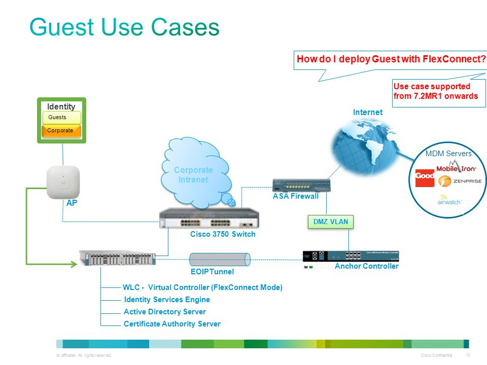 7 4 Update - ISE Session  - ppt video online download