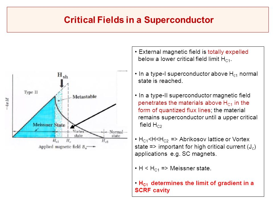 Magnetic field superconductor penetrate pics 518