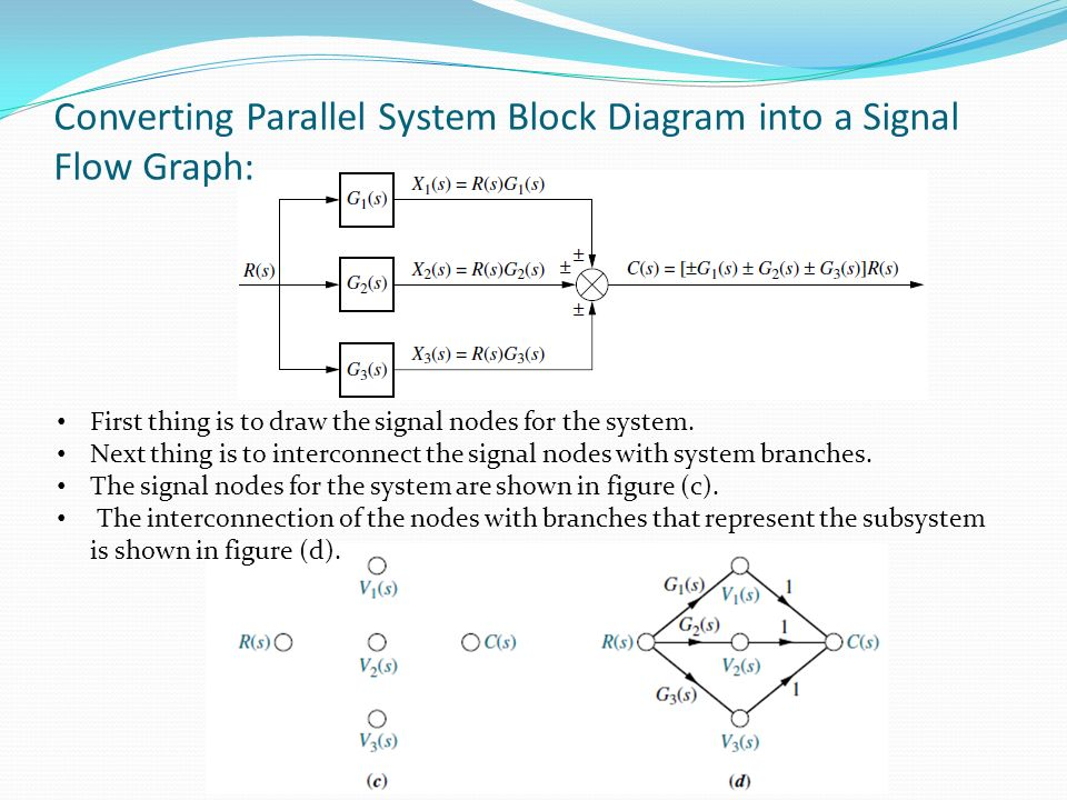 Block diagram to signal flow graph conversion residential biomedical control systems bcs ppt video online download rh slideplayer com convert block diagram to signal flow graph control flow graph ccuart Gallery