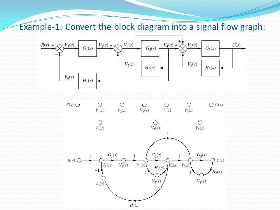 Biomedical control systems bcs ppt video online download 13 example 1 convert the block diagram into a signal flow graph ccuart Gallery
