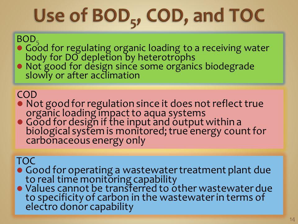 organic matter in water pdf
