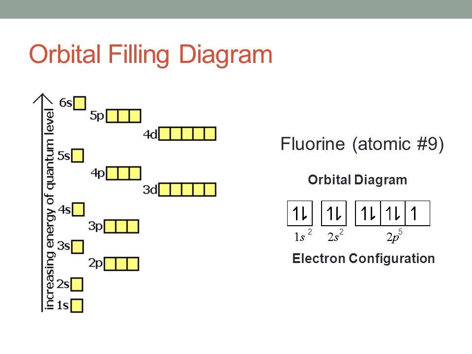Orbital Diagram Of Fluorine Atom Electrical Work Wiring Diagram