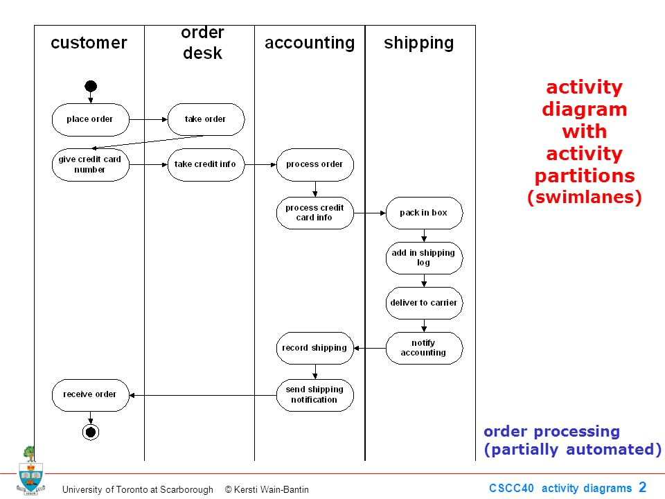 Activity diagram construction system not automated initial node 2 activity ccuart Gallery
