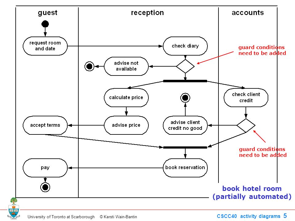 Activity Diagram Construction System Not Automated Initial Node Ppt Video Online Download