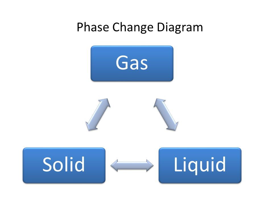 Section 33 Phase Changes Ppt Video Online Download