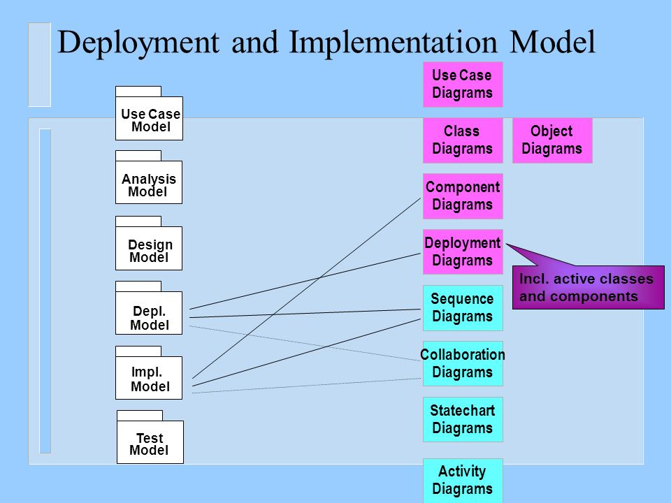 Requirements modeling and use case diagrams ppt video online download 7 deployment and implementation model ccuart Choice Image