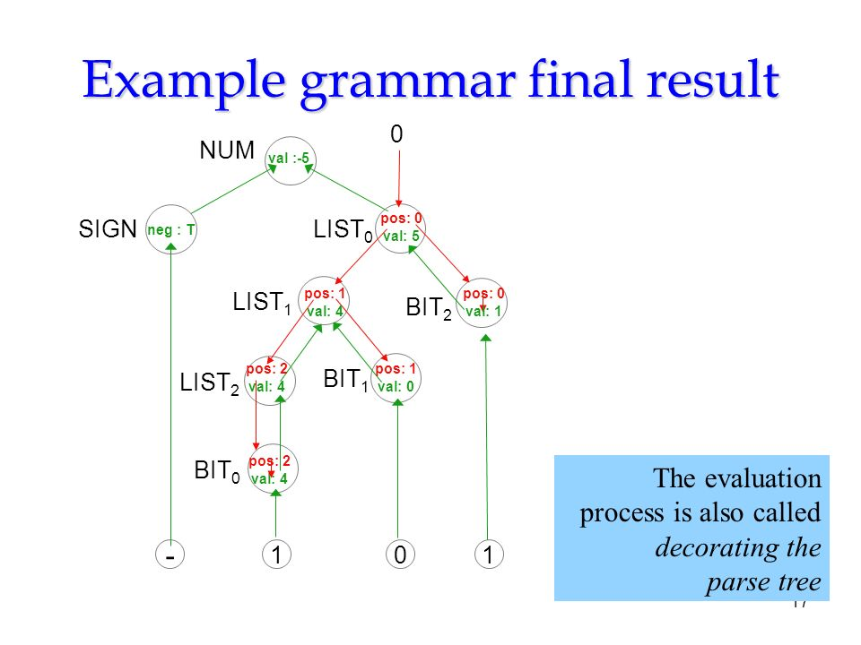 Grammar tree diagram class decoration product wiring diagrams syntax directed definition and syntax directed translation ppt rh slideplayer com english language tree diagram syntactic tree diagrams ccuart Gallery