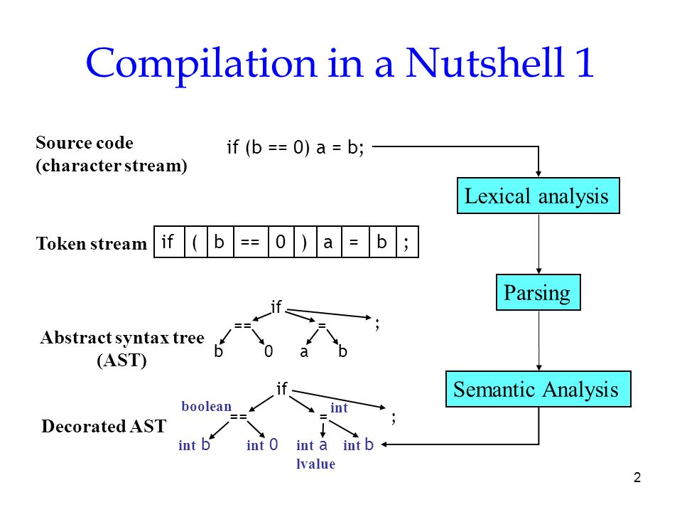 Syntax directed definition and syntax directed translation ppt 2 compilation ccuart Image collections