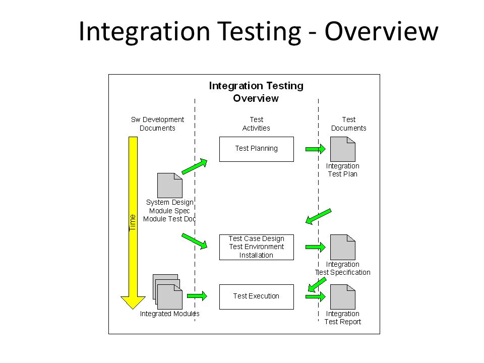 Integration Testing Integrate Two Or More Moduleie Communicate