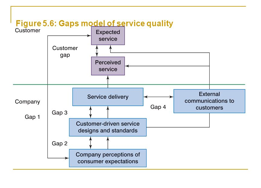 6 figure 56 gaps model of service quality