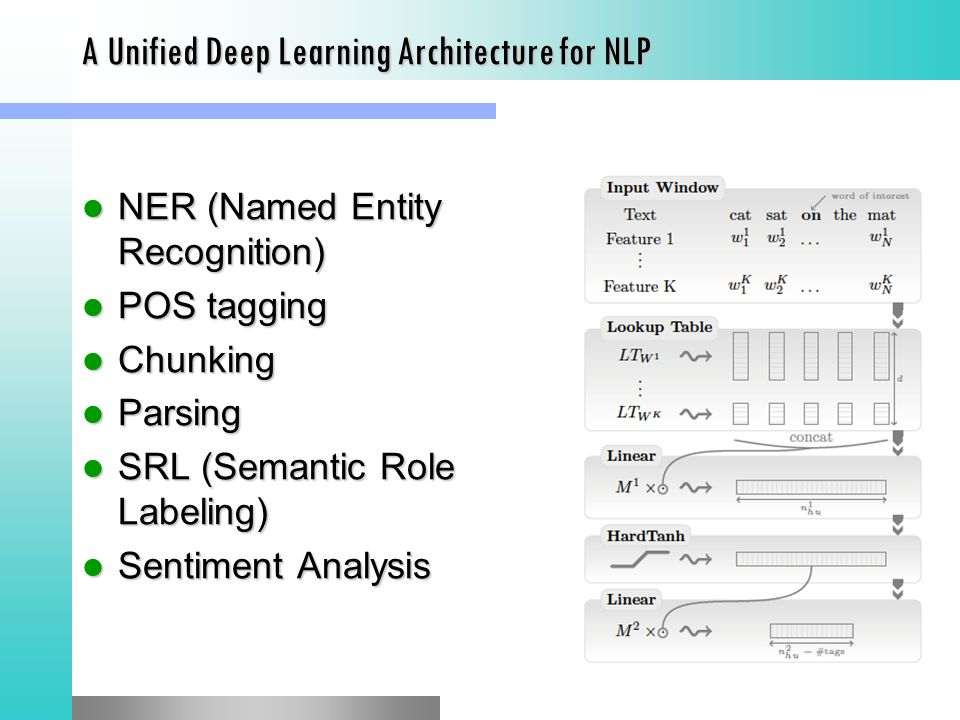 The tsunami of Deep Learning over NLP - ppt video online