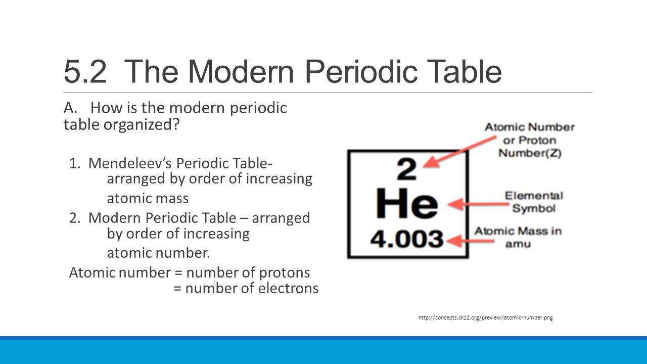 52 the modern periodic table ppt video online download 52 the modern periodic table urtaz Choice Image
