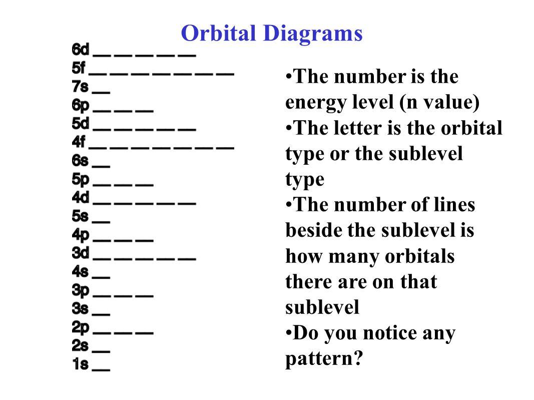 4 Orbital ...