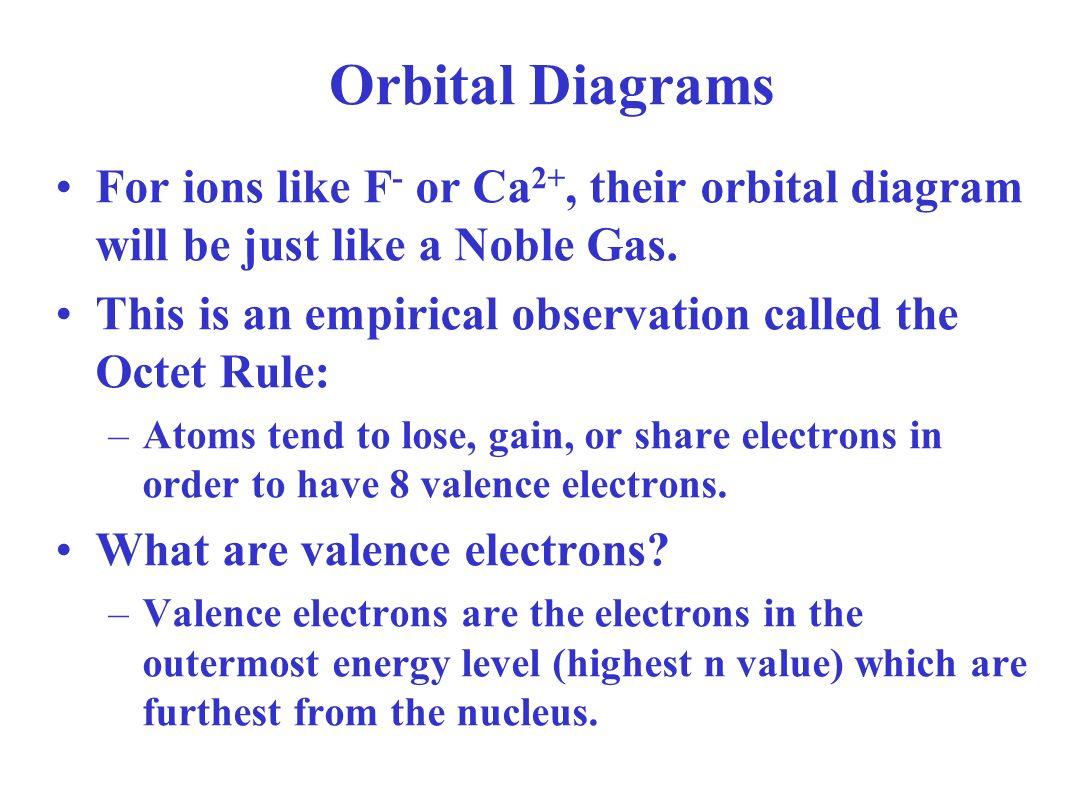 Electron Orbital Diagrams Ppt Video Online Download F Block Diagram 6