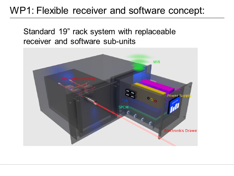 WP1: Flexible receiver and software concept: