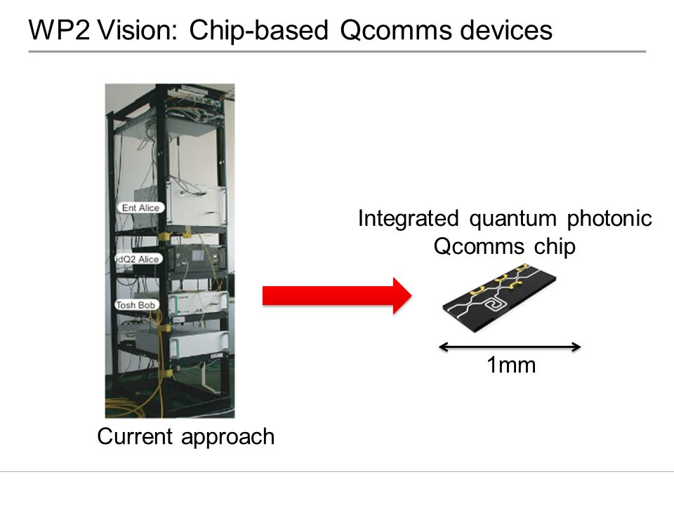 WP2 Vision: Chip-based Qcomms devices