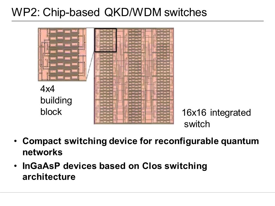 WP2: Chip-based QKD/WDM switches