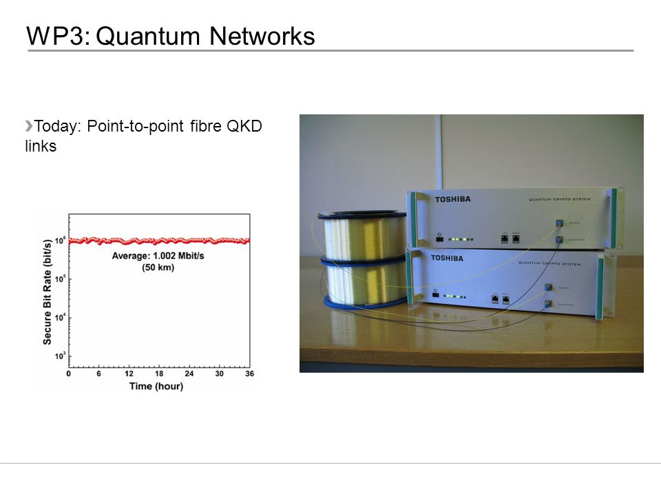WP3: Quantum Networks Today: Point-to-point fibre QKD links