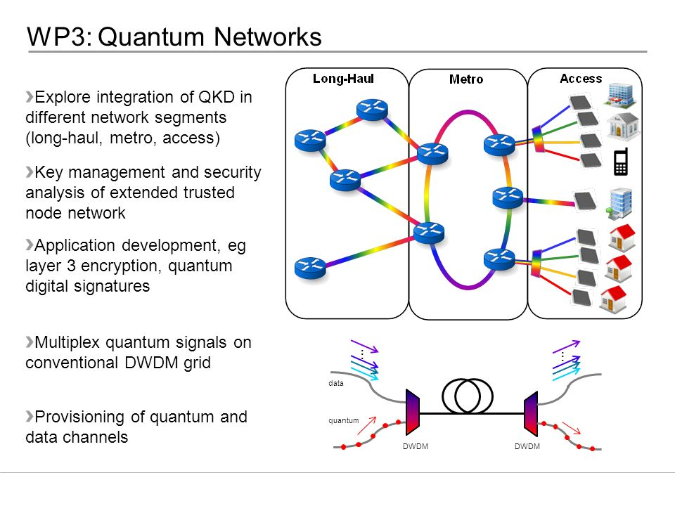 WP3: Quantum Networks Explore integration of QKD in different network segments. (long-haul, metro, access)