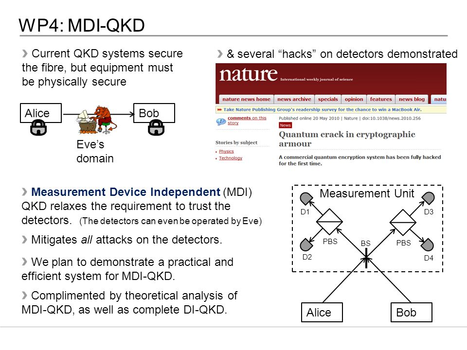 WP4: MDI-QKD Current QKD systems secure the fibre, but equipment must be physically secure. & several hacks on detectors demonstrated.