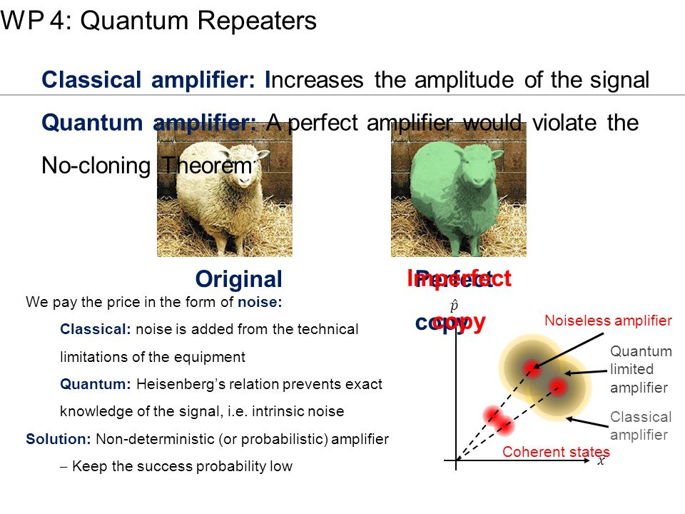 WP 4: Quantum Repeaters Classical amplifier: Increases the amplitude of the signal.