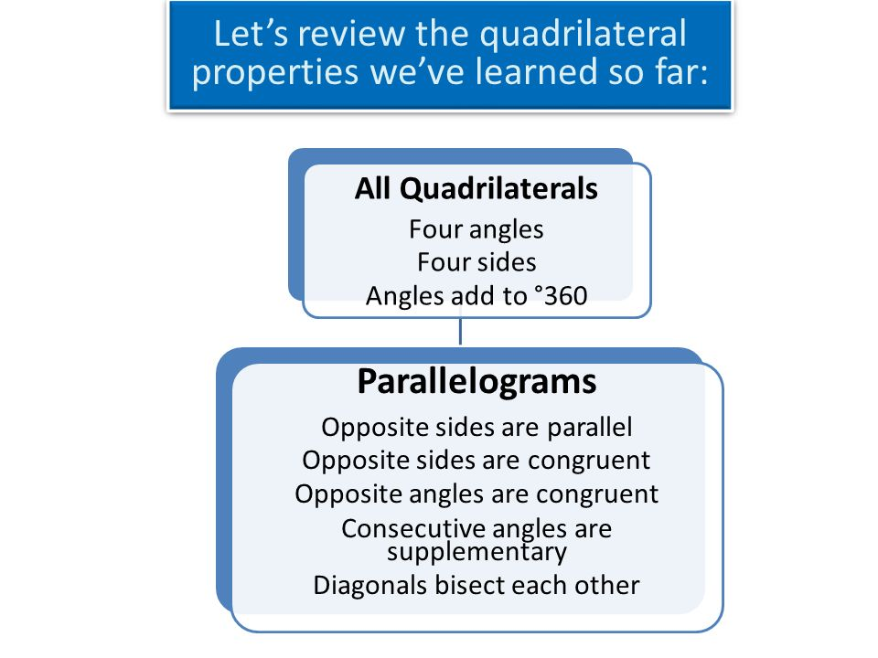 Let's review the quadrilateral properties we've learned so far ...