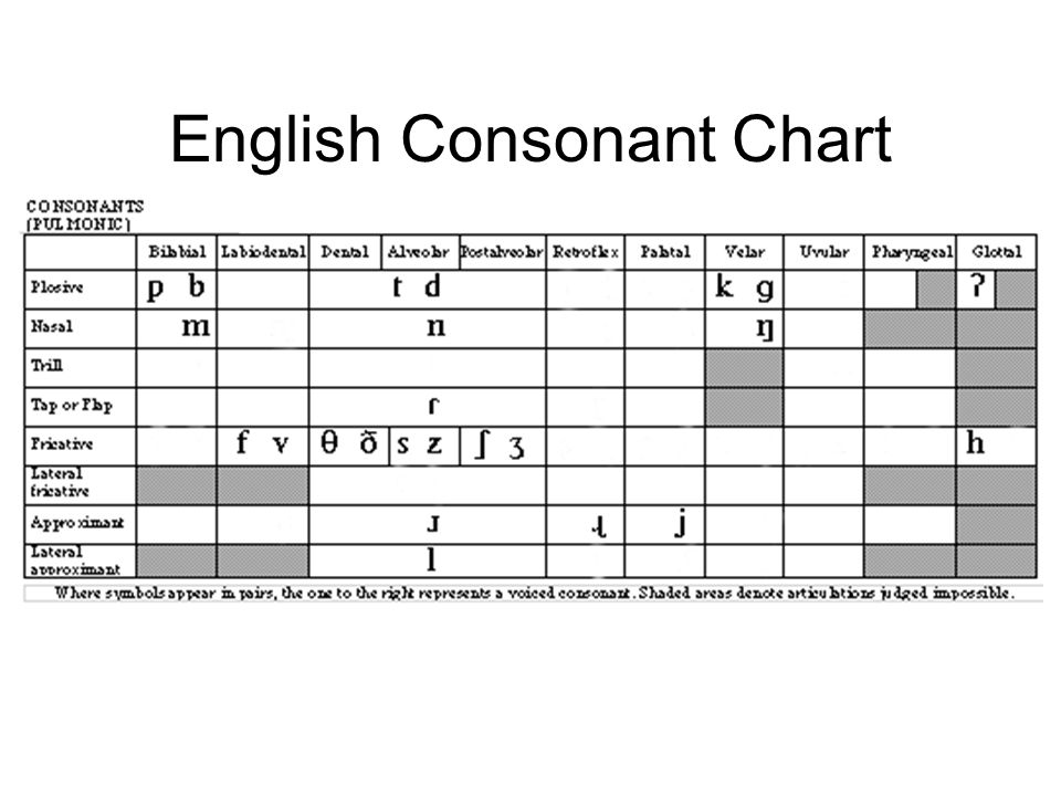 English allophony september 24 ppt video online download 35 english consonant chart ccuart Images