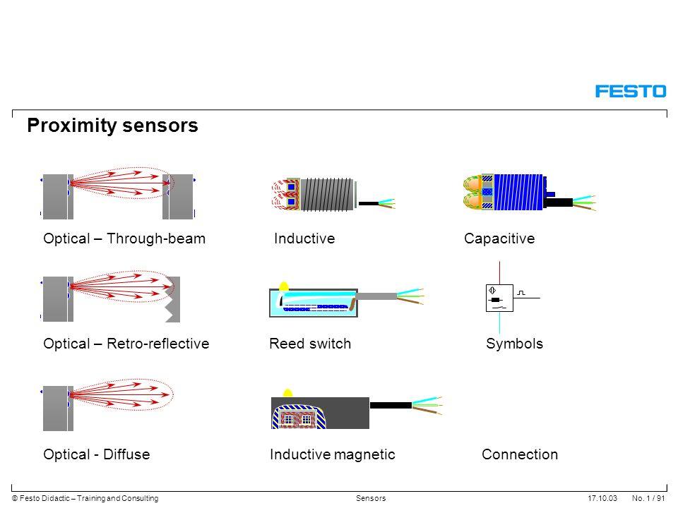 Proximity Sensors Optical Through Beam Inductive Capacitive Ppt