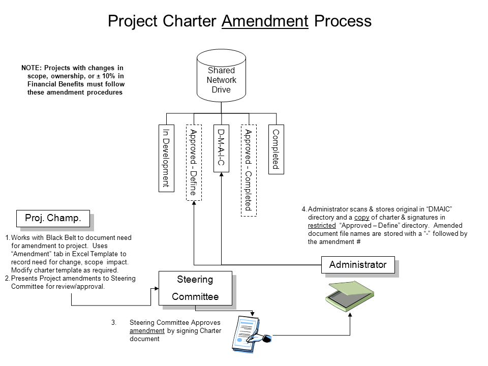 Project Chartering & Approval Process - ppt video online download