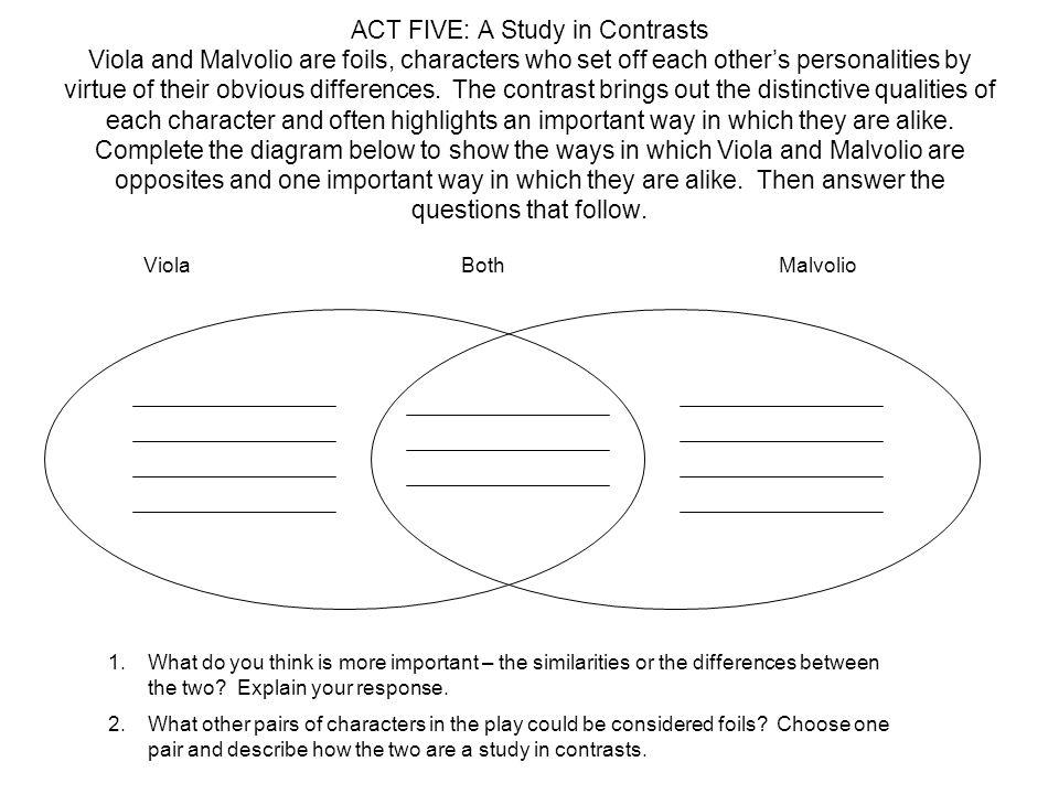 malvolio character analysis