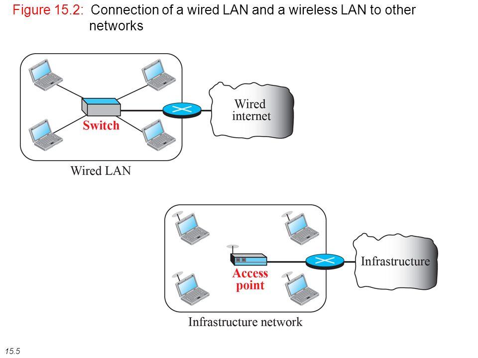 Wireless Lan Diagram - Wiring Diagrams