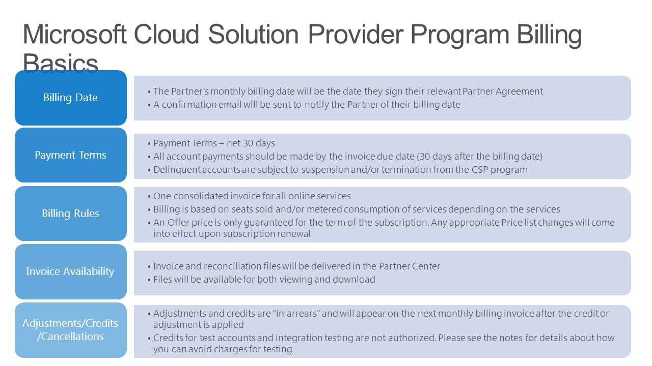 Billing and Invoicing Microsoft Cloud Solution Provider  - ppt download