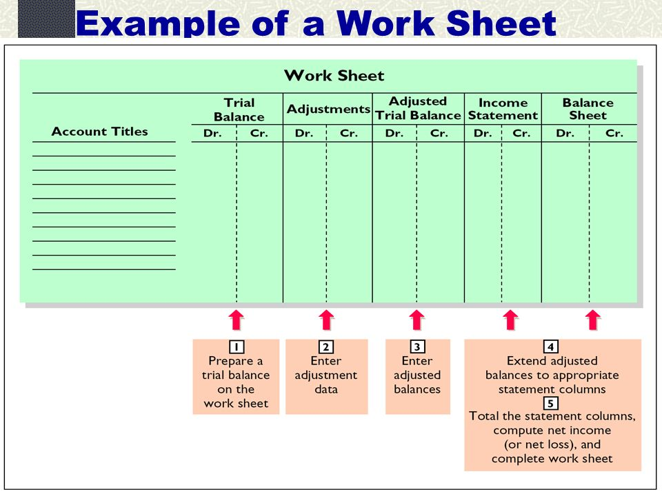 extended trial balance The trial balance is a bookkeeping or accounting worksheet in which all ledger account are listed in debit and credit columns this is the most important part of accounting so generally, it has a variety of advantages but there also some disadvantages of trial balance.