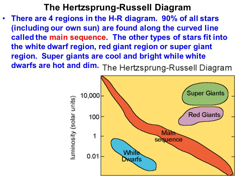 Science 9 galaxies and stars ppt download the hertzsprung russell diagram ccuart Images