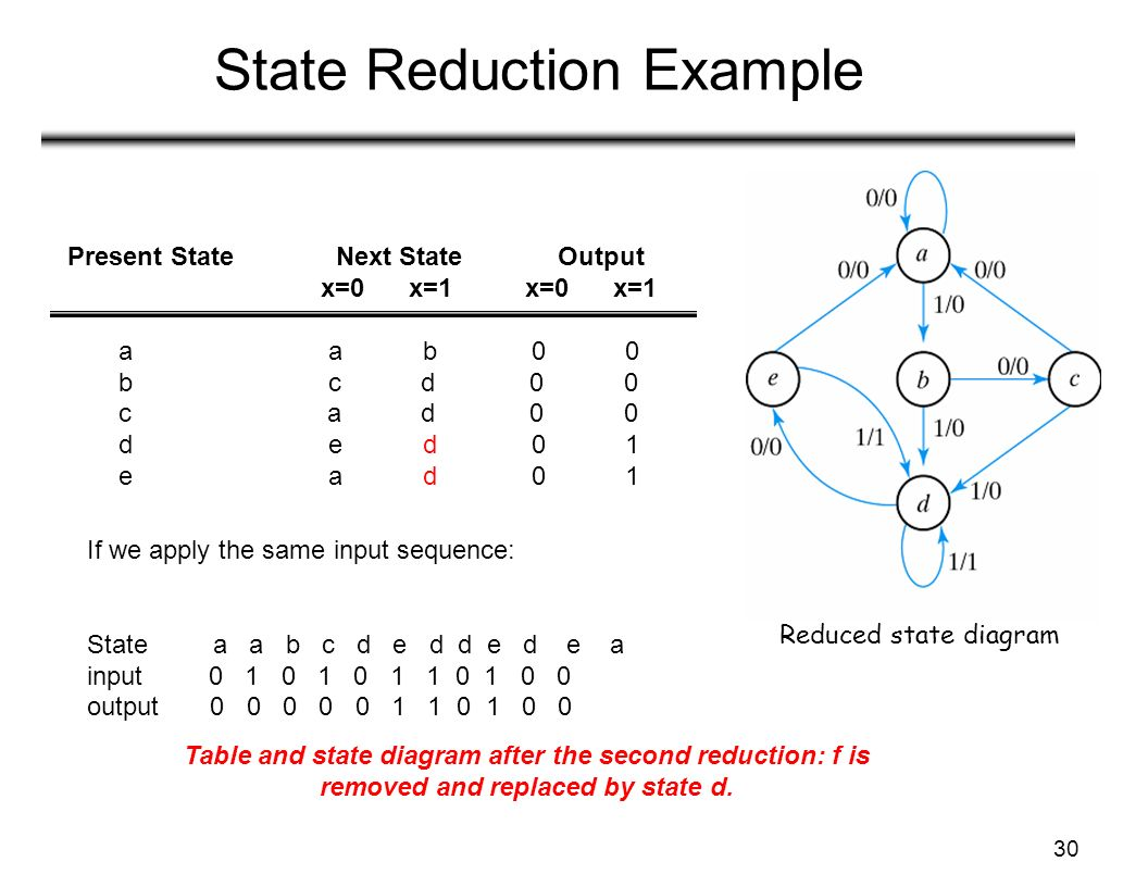 Lecture 20 Sequential Logic 5 Ppt Download Example State Diagram Reduction