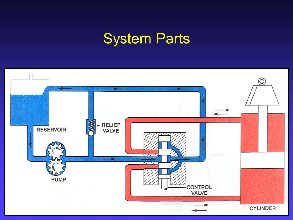 Hydraulic Systems The Basics  - ppt video online download