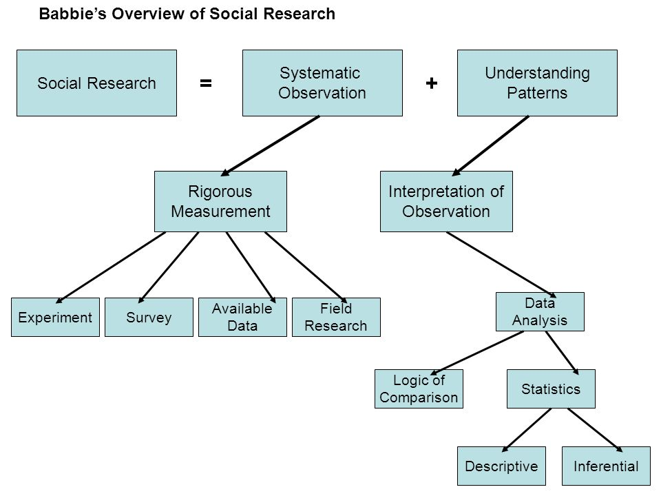 in comparison to experiments and surveys field research has babbie s overview of social research social research 9047