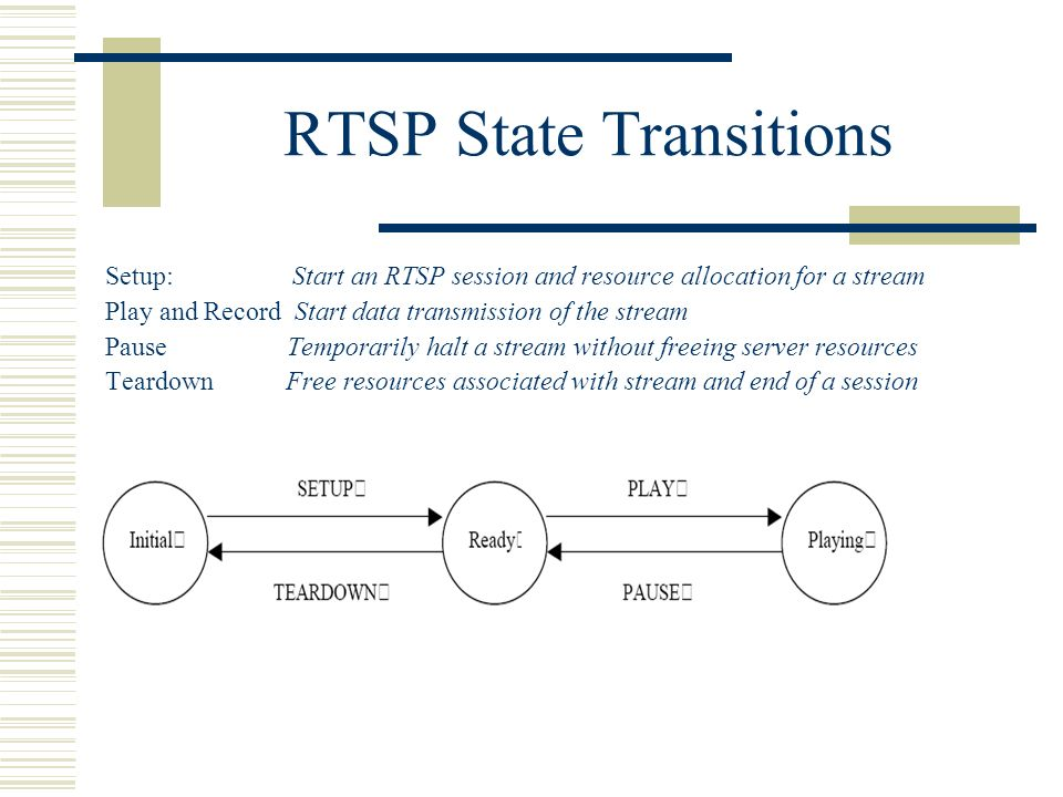 Real Time Streaming Protocol (RTSP) - ppt video online download