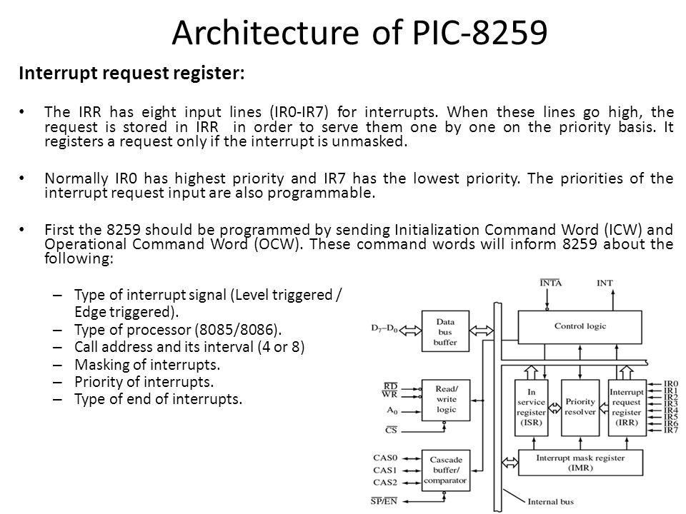 Architecture Of PIC 8259 Interrupt Request Register