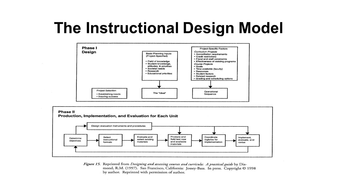 Diamond Model A Systems Oriented Instructional Design Model Based On The Design Generated From Designing And Assessing Courses And Curricula A Practical Ppt Video Online Download