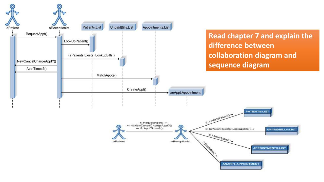 Revision ppt download collaboration diagram 7 read chapter 7 and explain ccuart Choice Image