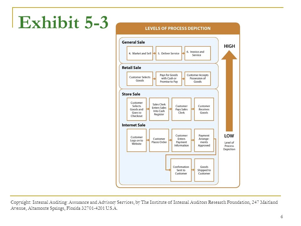 Business processes and risks ppt download exhibit 5 3 exhibit 5 3 shows differing levels of process aggregation fandeluxe Image collections