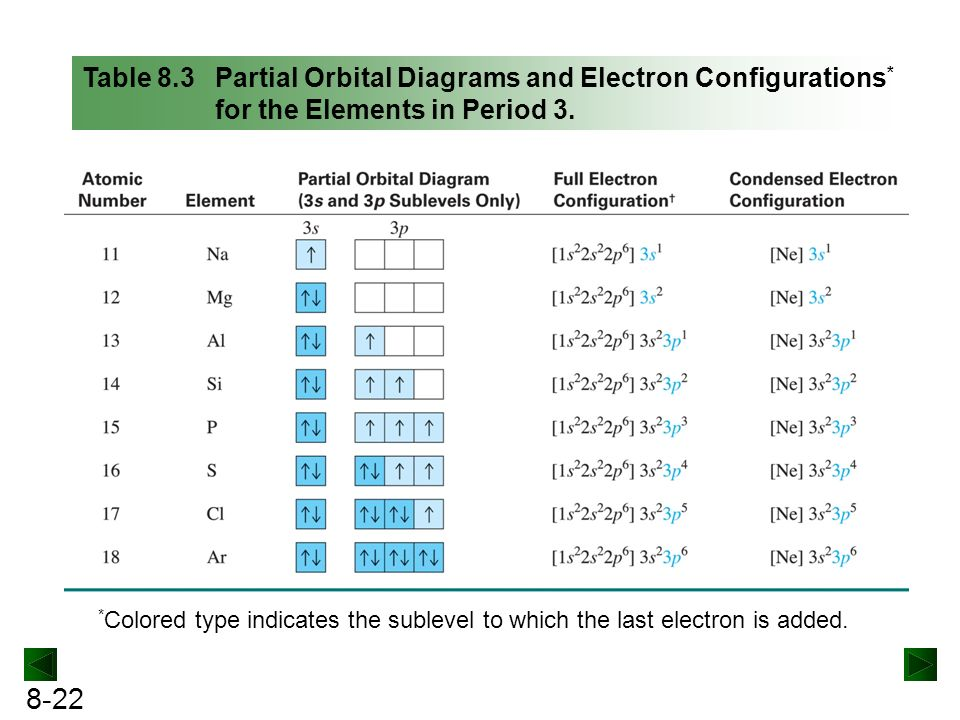 Partial Orbital Diagrams For Copper Block And Schematic Diagrams